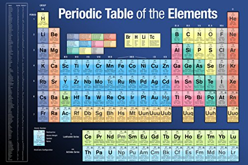 36×24 – Pyramid America Periodic Table of Elements Educational Art Poster Print